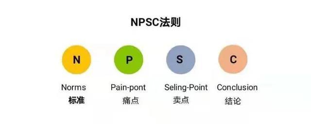 产品的特征,创运商学院—讲好产品的三种话术体系
