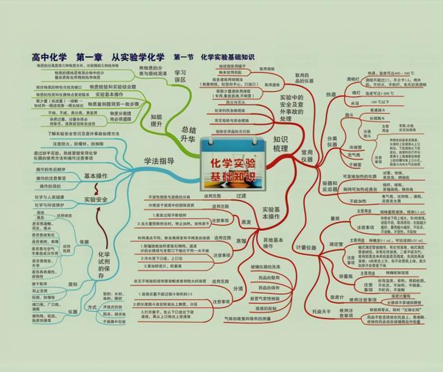 高中化学42张思维导图,涵盖三年核心知识+考点,千万不要错过