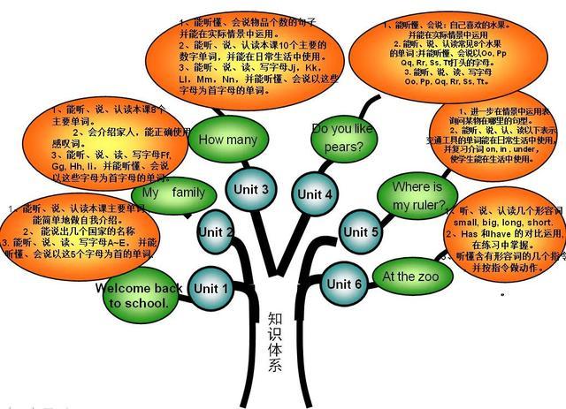 小学英语必考知识点,对学生很有帮助,学英语不走弯路