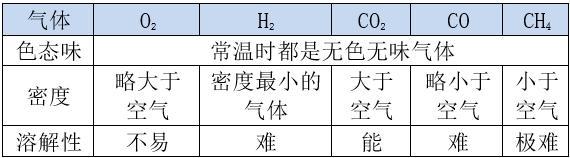 初中化学:常见气体的性质、制取和用途总结