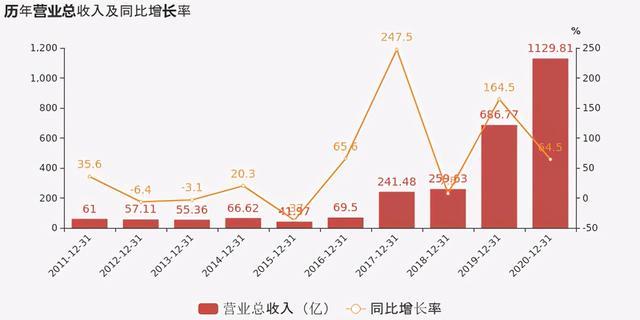 洛阳钼业股票,洛阳钼业2020年报公布!营收首破千亿,同比增长65%