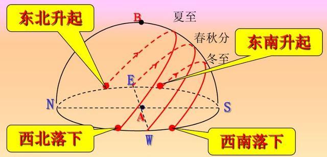 地球公转的地理意义,高中地理——每日讲1题(日出方位、地方时与经度、地球公转)