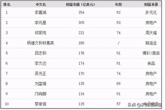 2020年全球福布斯再发香港富豪榜,很有可能前十势力也不会有