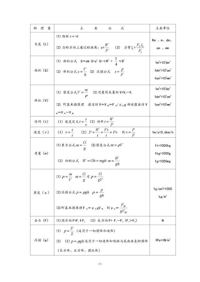 初中物理公式大全,建议收藏打印,自由编辑更方便