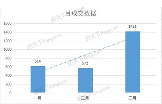 """上虞房产网,单月新房成交破千套!上虞再现""""疯狂楼市"""",环比暴涨148.8%"""