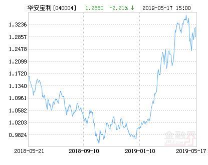 华安宝利配置混合基金最新净值跌幅达2.21%