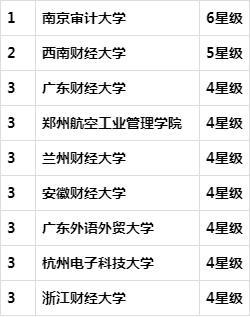 江苏审计师成绩查询,南京审计大学审计学专业,全国排名第1,就业率超98%