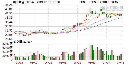 山东黄金股票,山东黄金盘中最高40.75元,股价创近一年新高