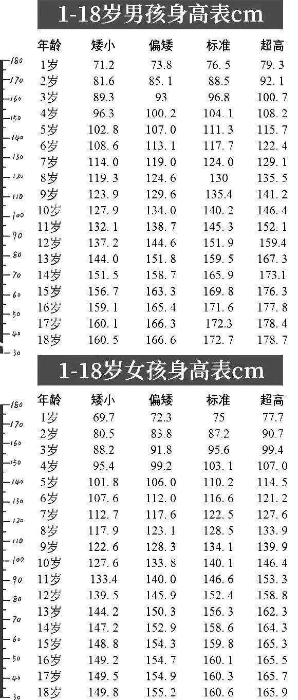婴儿身高体重标准表,最新!1~18岁男女生身高标准表公布(2019版),你的身高达标了吗?