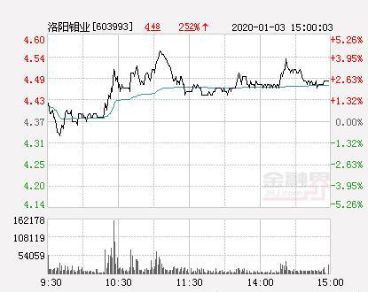 洛阳钼业股票,洛阳钼业大幅拉升3.66% 股价创近2个月新高