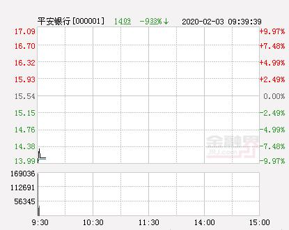 平安银行股票,快讯:平安银行跌停 报于13.99元