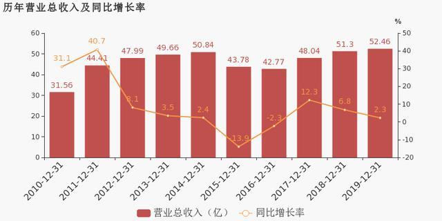 日照港股票,日照港:2019年归母净利润为6.3亿元,同比下降2%