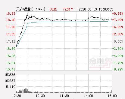 天齐锂业股票,快讯:天齐锂业涨停 报于18.83元
