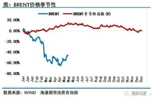 原油投资,回调时刻终于来临 原油市场有望再现极佳投资机会