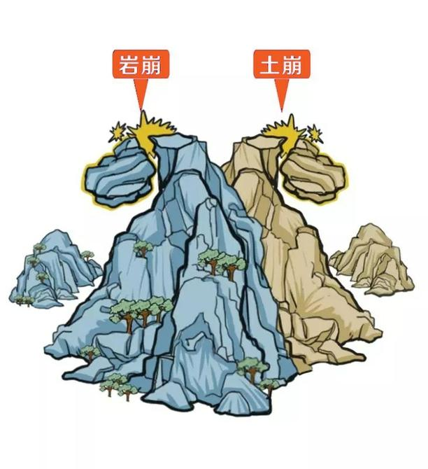 地质灾害有哪些,地质灾害防治科普知识(一)