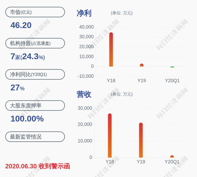 海航投资股吧,亏损!海航投资:预计上半年亏损3410.82万元~2626.03万元,同比下降5048.55%~3909.95%
