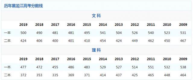 黑龙江高考成绩查询,2020黑龙江高考分数线查询 黑龙江高考一分一段位次排名查询方式