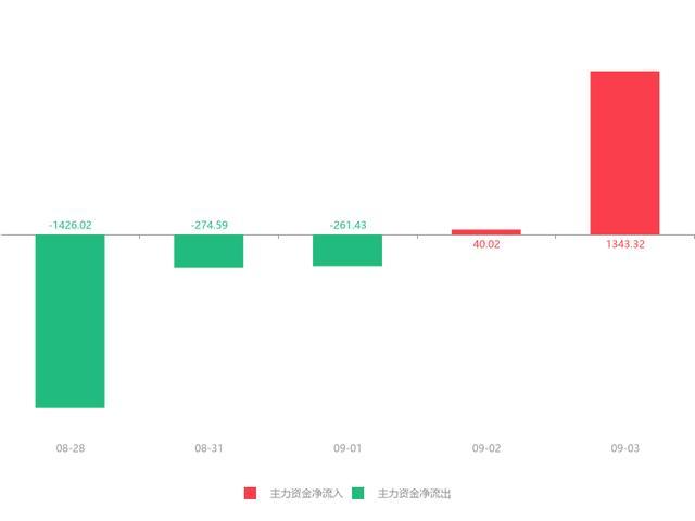 西安旅游股票,快讯:西安旅游急速拉升6.00% 主力资金净流入1343.32万元