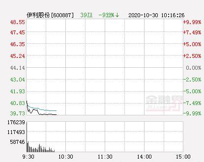 伊利股份股票,伊利股份跌停成交额逾30亿元 消费股全线走弱