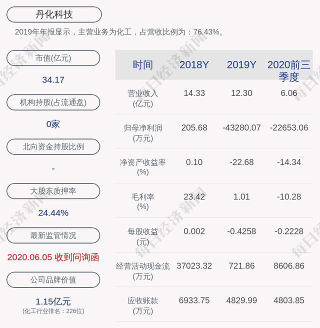 丹化科技股票,交易异动!丹化科技:近3个交易日上涨33.22%,无未披露的重大信息