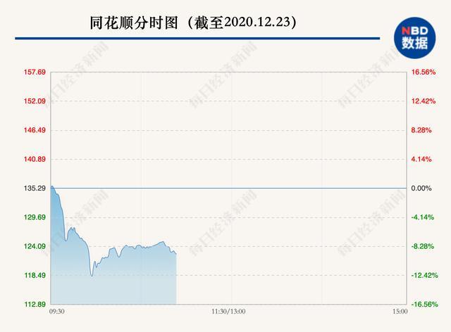 股票软件,股东一口气要减持50亿元!这家炒股软件龙头崩了:一度大跌12%,70亿市值没了...