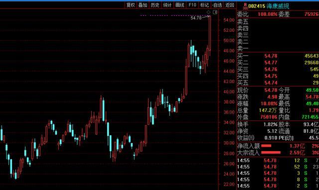 海康威视股票,海康威视放量涨停 深股通席位大举抛售超25亿元