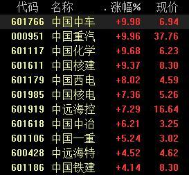 """中国化学股票,""""中字头""""霸屏涨幅榜,市场风格切换?机构:蓝筹龙头仍是首选丨牛熊眼"""