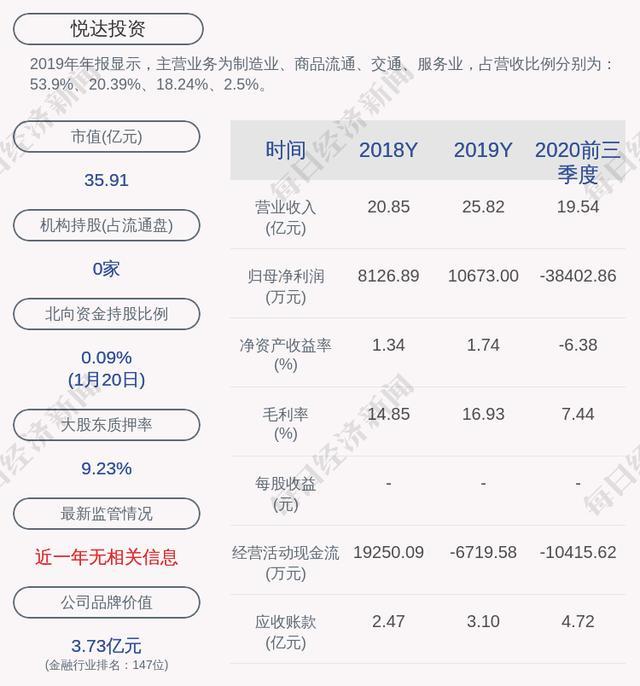 悦达投资,悦达投资:控股股东悦达集团质押约1.36亿股及解质2512万股