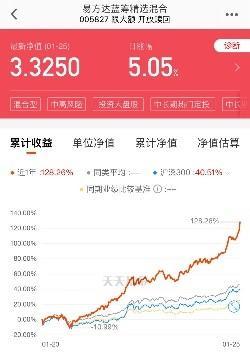 """蓝筹股有哪些,太猛!易方达蓝筹精选暴涨5.05%,基金届""""坤坤""""出圈"""