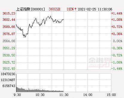 两市57股票涨停0股票跌停
