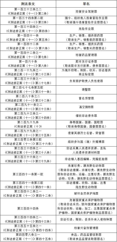 中华人民共和国刑法修正案(十一)3月1日起实施