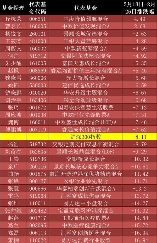 抗跌榜:暴跌期内16名私募基金经理跑赢沪深300指数值