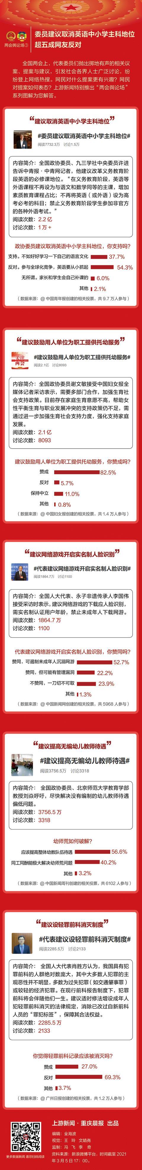 两会舆论场③   委员建议取消英语中小学主科地位,超五成网友反对