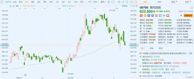 腾讯股票,腾讯(0700.HK)跌2.61%,消息称腾讯可能是下一个金融监管目标