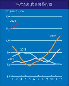 国际性粮价疯涨联合国粮农发布数据信息表明