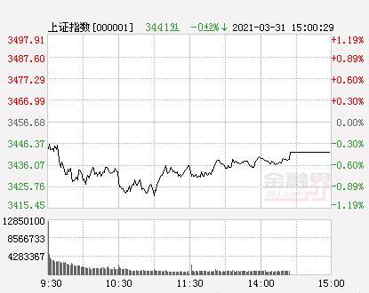 两市93股票涨停 14股股票跌停