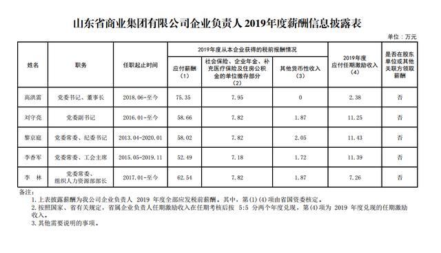 山东属主要负责人2019年度薪资信息公开