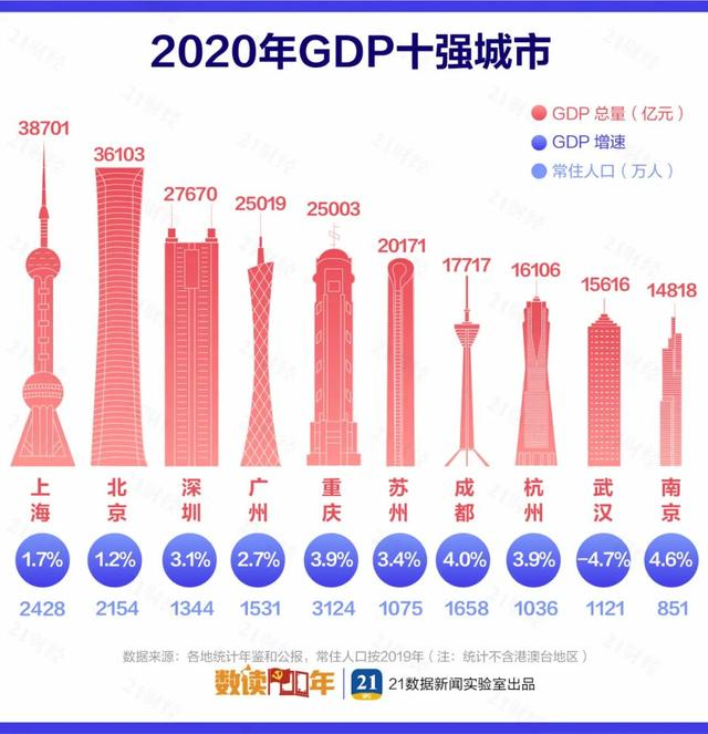 2020年大城市GDP百强企业榜
