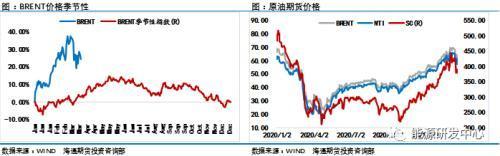 假若石油价格超出70美元,股票追涨则需慎重,自然我们不提议投