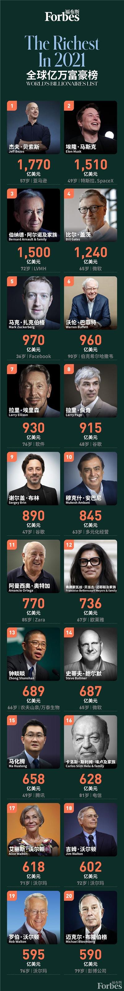 《福布斯》2755名亿万富翁走上排行榜 外国人有724人