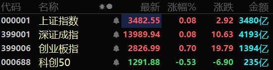 股票指数,收评|三大指数集体收涨:沪指涨0.08%,深指涨0.08%,创业板指涨0.70%