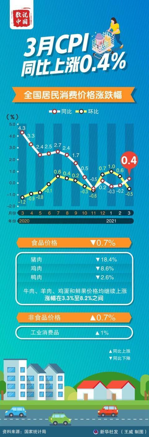 3月CPI同比由负转正,未来物价怎么走?