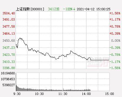 两市83股票涨停 34股股票跌停