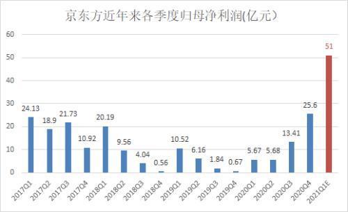 京东方A一季度销售业绩大趋预估全年度有希望不断