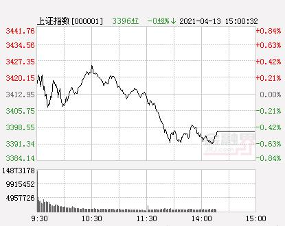 A股三大股指团体开低 沪深指数跌穿3400点