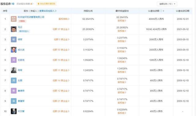 马云高德股份从67%下降为25%,不再担任最大股东