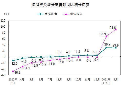 国家统计局:3月份社会消费品零售总额同比增长34.2% 全球新闻风头榜 第2张
