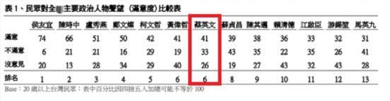 蔡英文民调暴跌11个百分点,网友:年轻人总算醒了 全球新闻风头榜 第2张