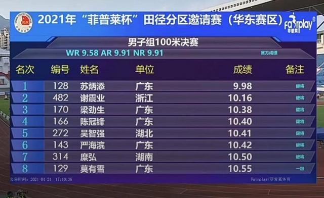 状态爆棚!苏炳添百米9秒98强势夺冠 创赛季亚洲最佳 全球新闻风头榜 第1张