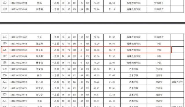 """中医助理医师考试成绩查询,超线97分!""""叶大夫"""",祝贺你"""